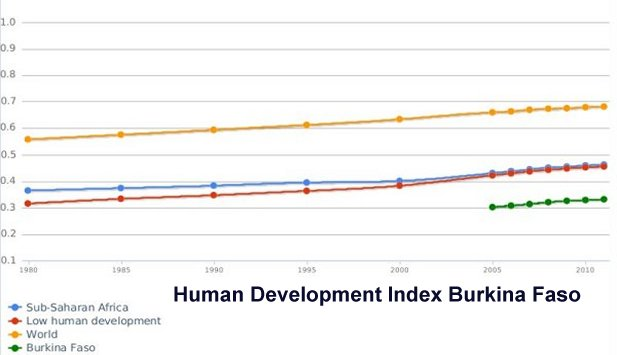 Human Development Index Burkina Faso