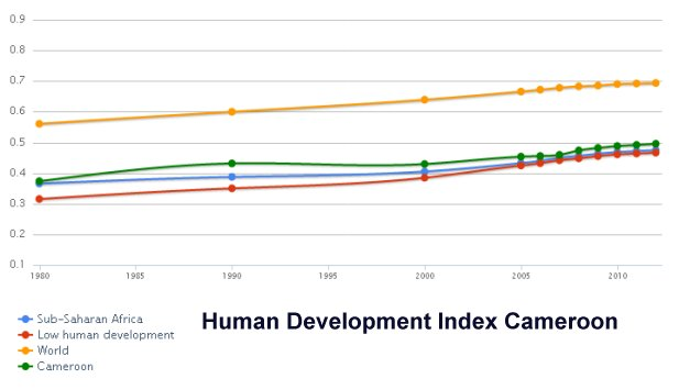 Human Development Index Cameroon
