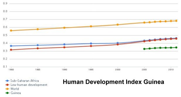 Human Development Index Equatorial Guinea