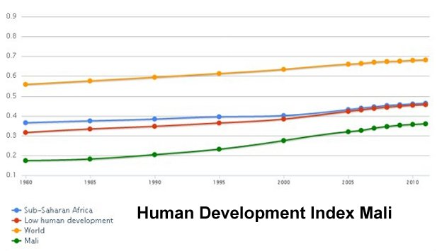 Human Development Index Mali