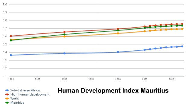 Human Development Index Mauritius
