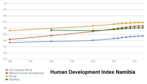 Human Development Index Namibia