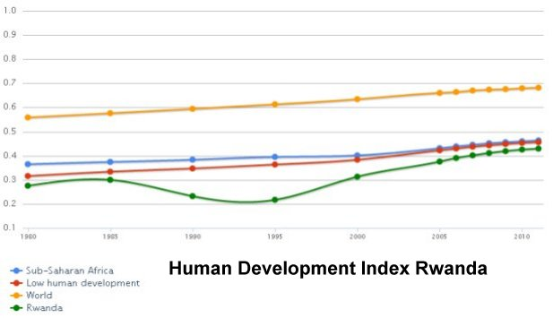 Human Development Index Rwanda