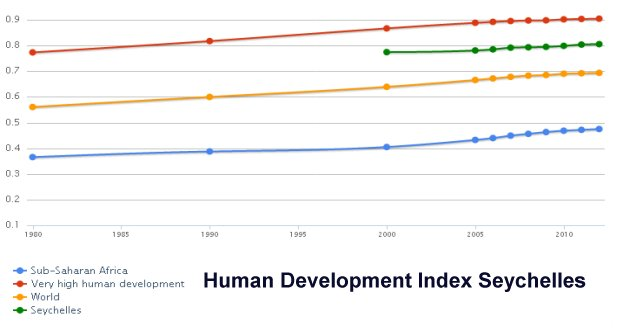 Human Development Index Seychelles