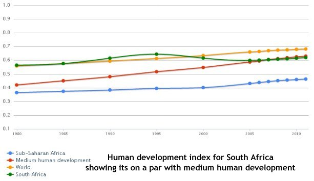 Human Development Index South Africa