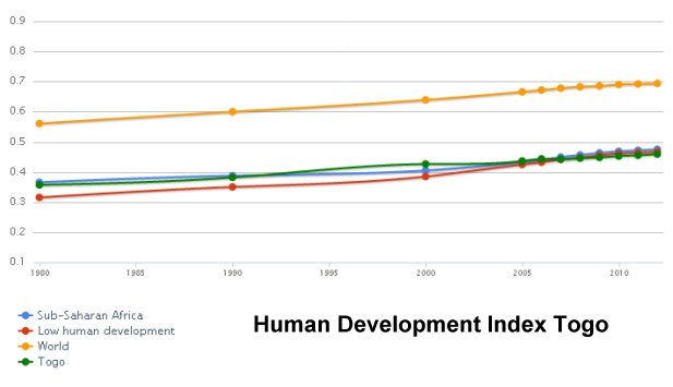 Human Development Index Togo